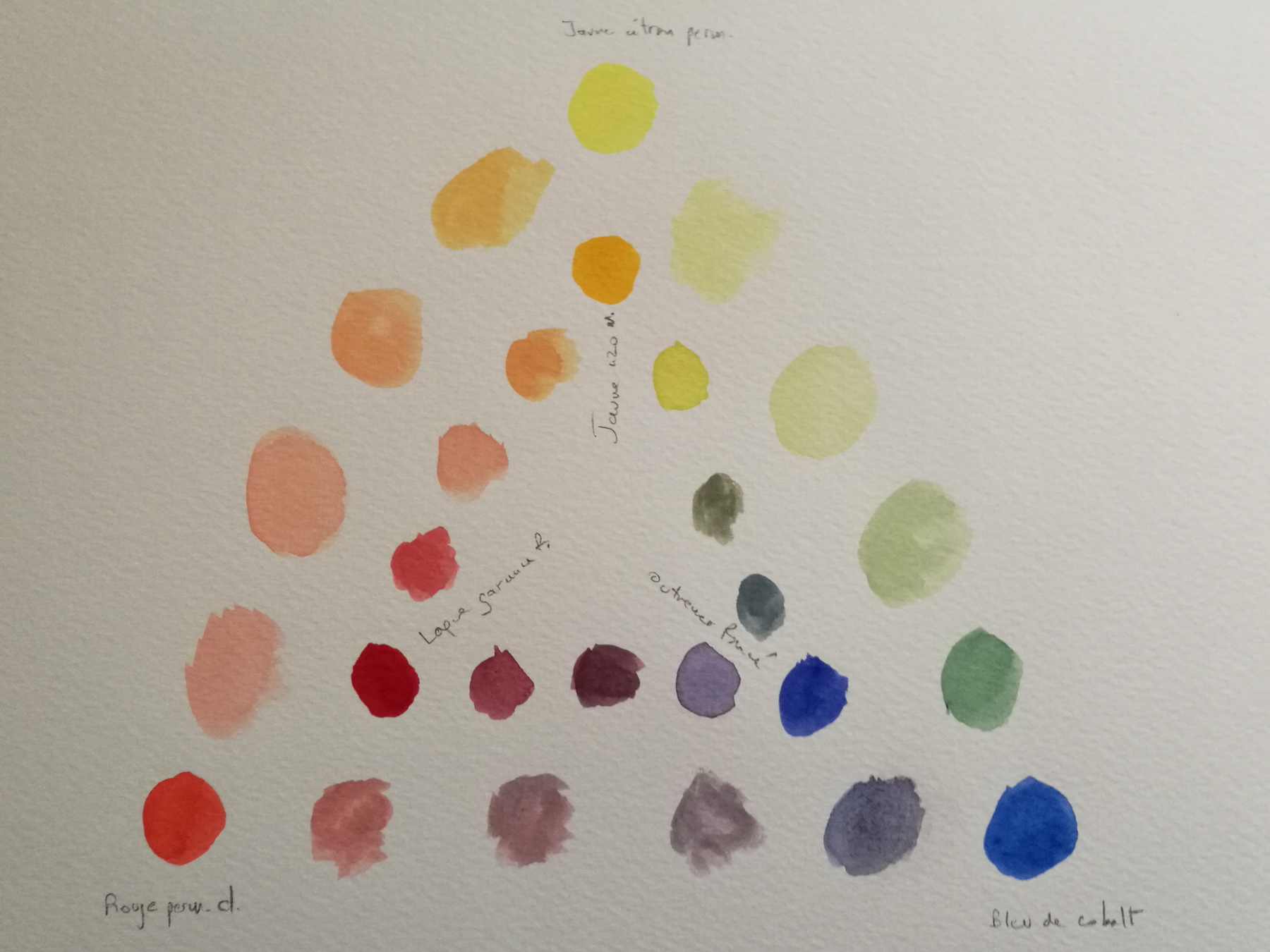 Cercle chromatique Aquarelles Van Gogh